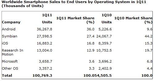 Microsoft har ikke engang 4 prosent av smartphone-markedet og da er WP 7 og Windows Mobile-tallene kombinert.