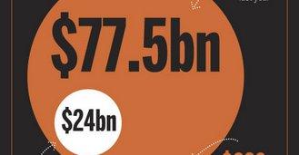 Ganske mye av Sonys totale omsetning (77.5 milliarder dollar) blir spist opp av kostnadene relatert til hackingen av PSN og flere andre Sony-tjenester.