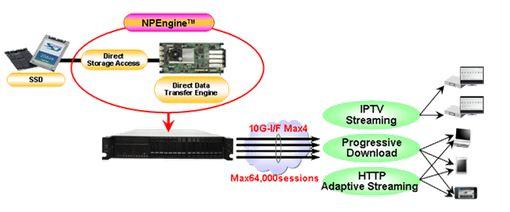 Slik ser Toshiba for seg sitt nye system for videostrømming uten å legge beslag på øvrig maskinvare.