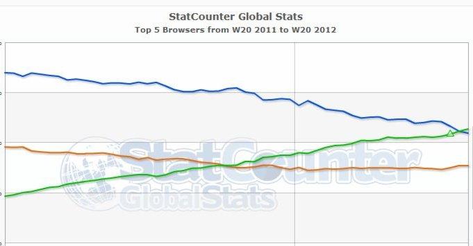 Den grønne linjen er Chrome, den blå Internet Explorer (IE) og den oransje Firefox. Som man ser har Chrome nå tatt igjen IE.